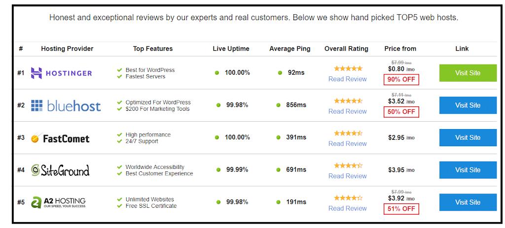 Hostinger Performance - Guaranteed 99.9% Uptime
