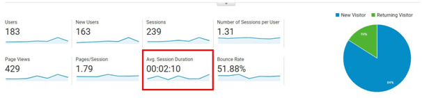 How To Check Your Blog's Dwell Time in google analytics