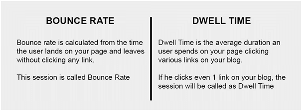 Difference between Bounce Rate vs Dwell Time