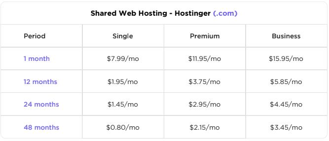 Hostinger Shared Hosting