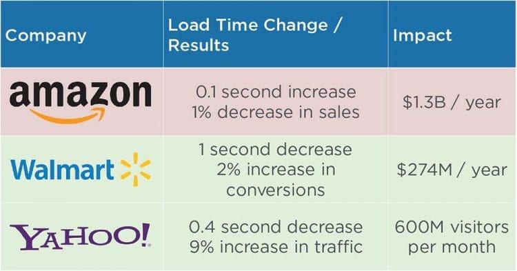 Slow website Speed Impact