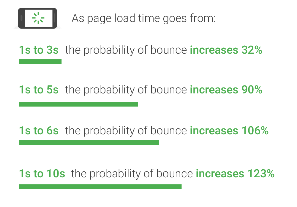 Slow website Speed effect on bounce rate