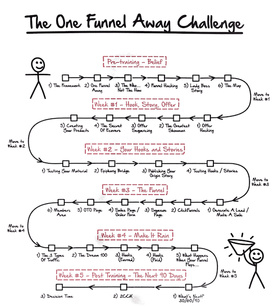 What You Will Learn In One Funnel Away Challenge
